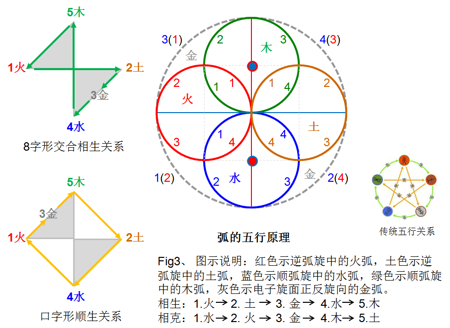 Fig3、 推导.png